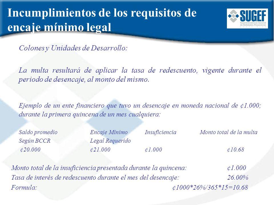 Incumplimientos de los requisitos de encaje mínimo legal Colones y Unidades de Desarrollo: La multa resultará de aplicar la tasa de redescuento, vigen