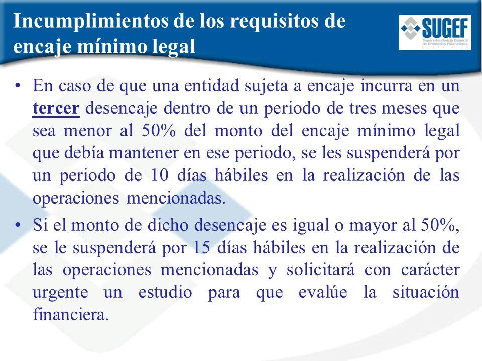 Incumplimientos de los requisitos de encaje mínimo legal En caso de que una entidad sujeta a encaje incurra en un tercer desencaje dentro de un period