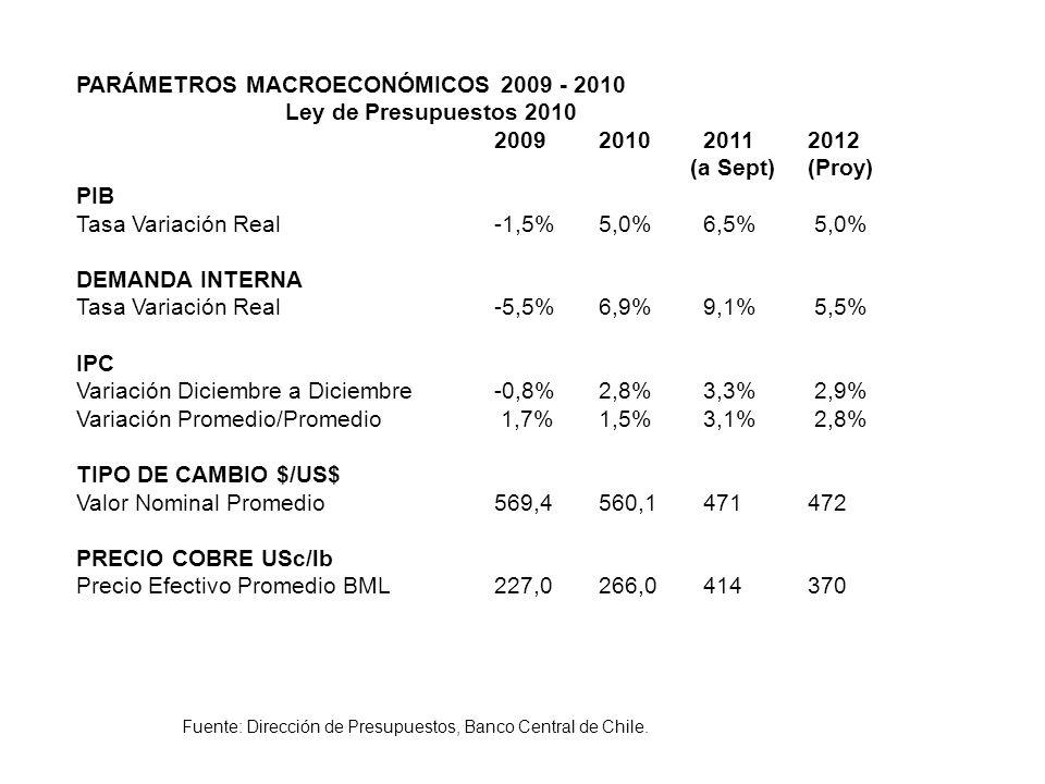 PARÁMETROS MACROECONÓMICOS 2009 - 2010 Ley de Presupuestos 2010 2009201020112012 (a Sept)(Proy) PIB Tasa Variación Real-1,5%5,0%6,5% 5,0% DEMANDA INTE