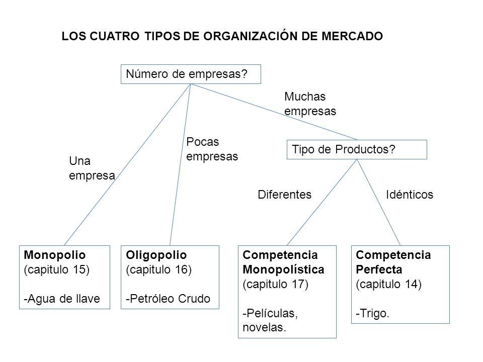 LOS CUATRO TIPOS DE ORGANIZACIÓN DE MERCADO Número de empresas? Tipo de Productos? Muchas empresas Monopolio (capitulo 15) -Agua de llave Oligopolio (
