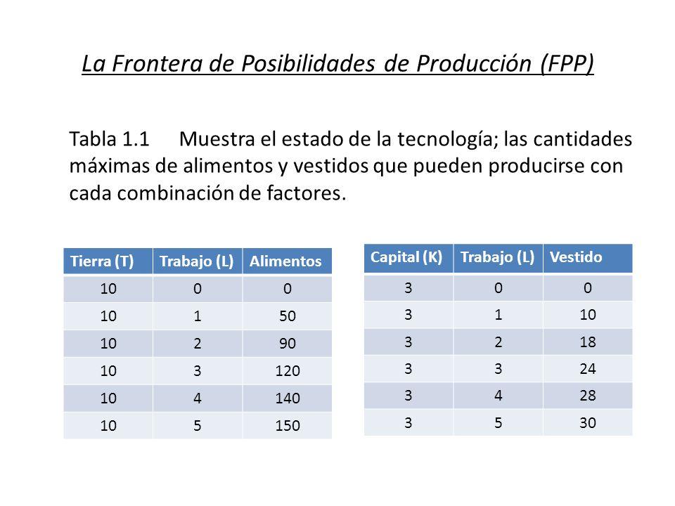 La Frontera de Posibilidades de Producción (FPP) Tabla 1.1Muestra el estado de la tecnología; las cantidades máximas de alimentos y vestidos que puede