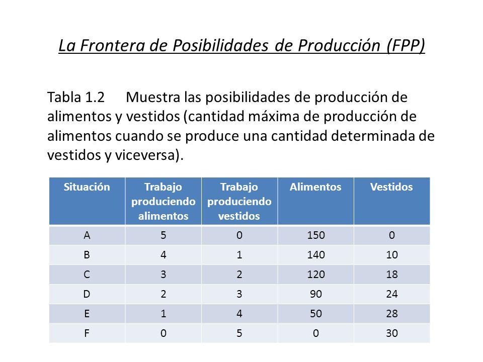 La Frontera de Posibilidades de Producción (FPP) Tabla 1.2Muestra las posibilidades de producción de alimentos y vestidos (cantidad máxima de producci