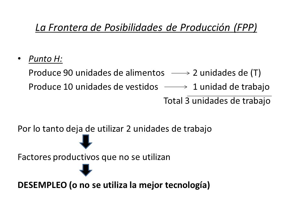 La Frontera de Posibilidades de Producción (FPP) Punto H: Produce 90 unidades de alimentos2 unidades de (T) Produce 10 unidades de vestidos1 unidad de