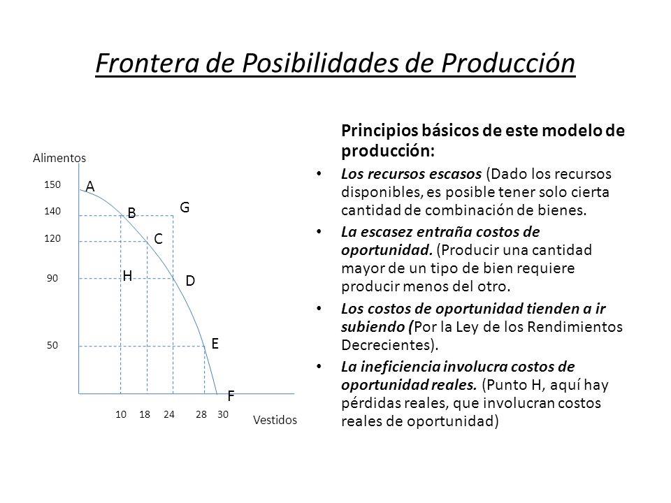 Frontera de Posibilidades de Producción Principios básicos de este modelo de producción: Los recursos escasos (Dado los recursos disponibles, es posib