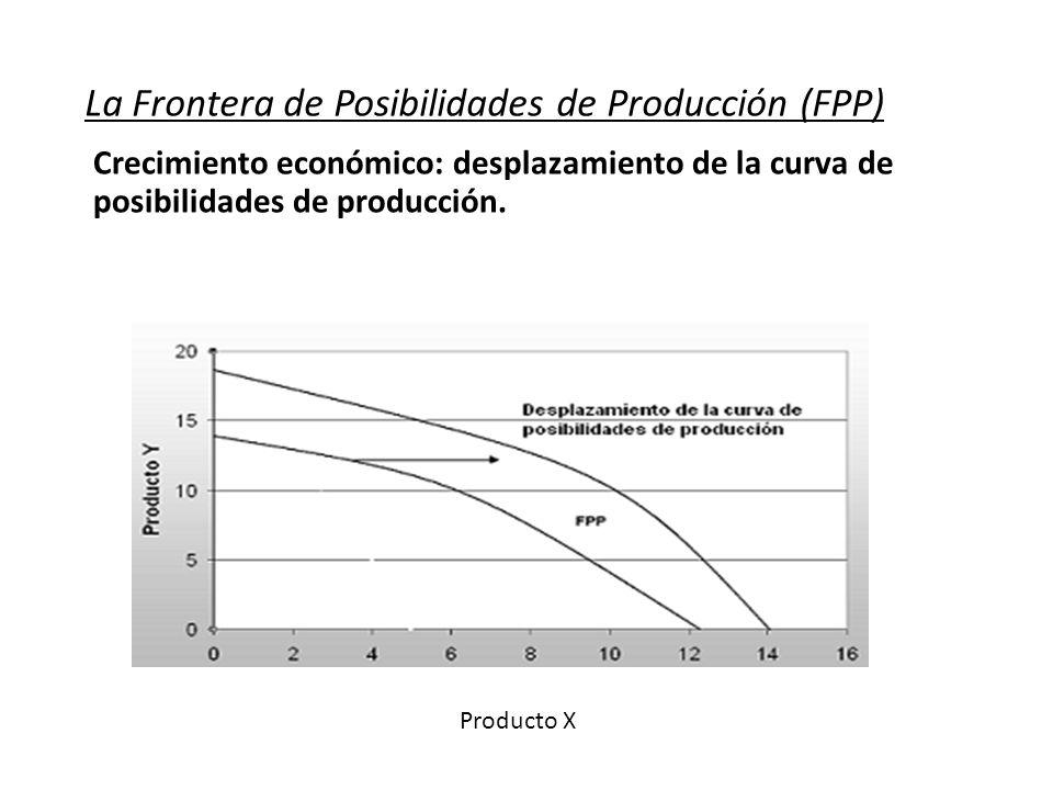 La Frontera de Posibilidades de Producción (FPP) Crecimiento económico: desplazamiento de la curva de posibilidades de producción. Producto X