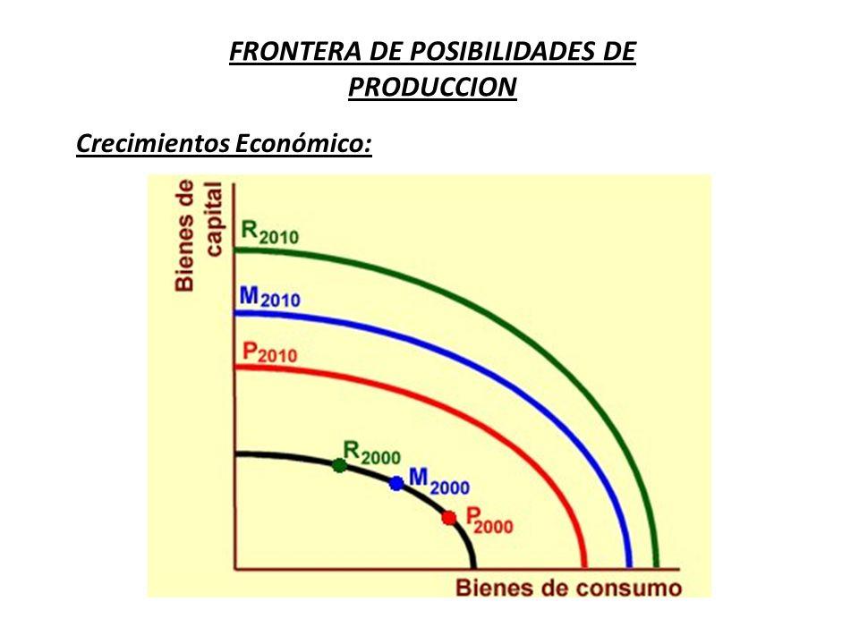 FRONTERA DE POSIBILIDADES DE PRODUCCION Crecimientos Económico:
