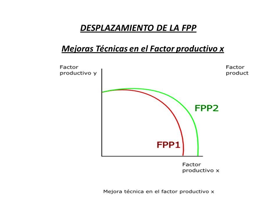 DESPLAZAMIENTO DE LA FPP Mejoras Técnicas en el Factor productivo x