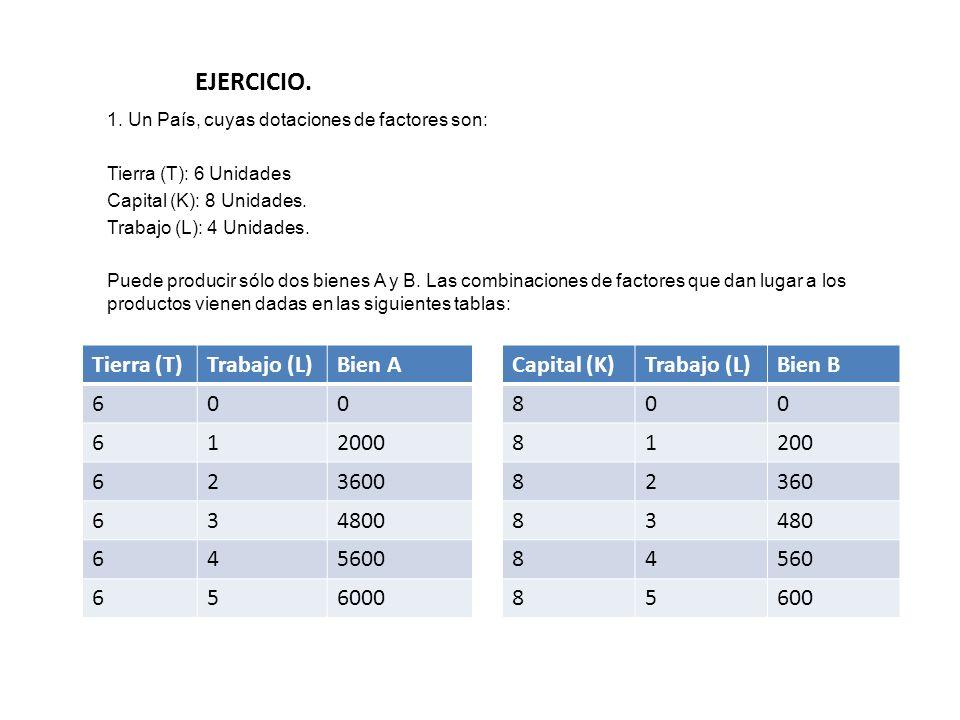 EJERCICIO. 1. Un País, cuyas dotaciones de factores son: Tierra (T): 6 Unidades Capital (K): 8 Unidades. Trabajo (L): 4 Unidades. Puede producir sólo