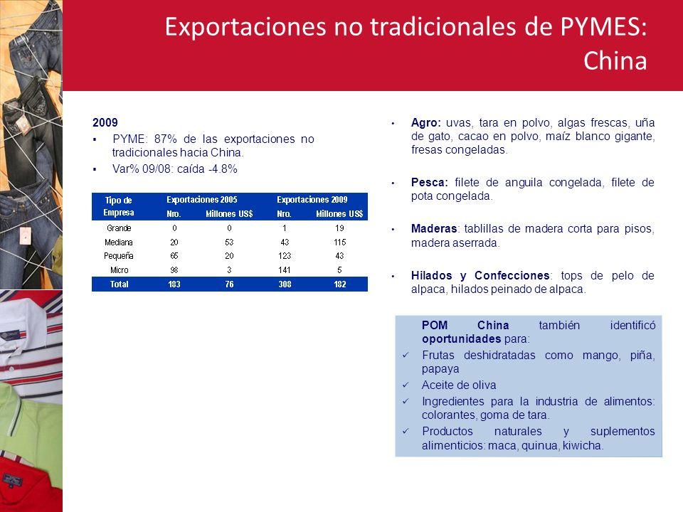 Exportaciones no tradicionales de PYMES: China 2009 PYME: 87% de las exportaciones no tradicionales hacia China.