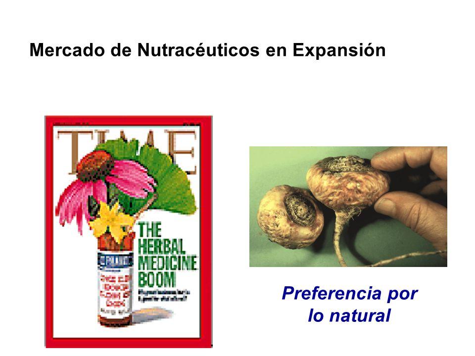 Mercado de Nutracéuticos en Expansión Preferencia por lo natural