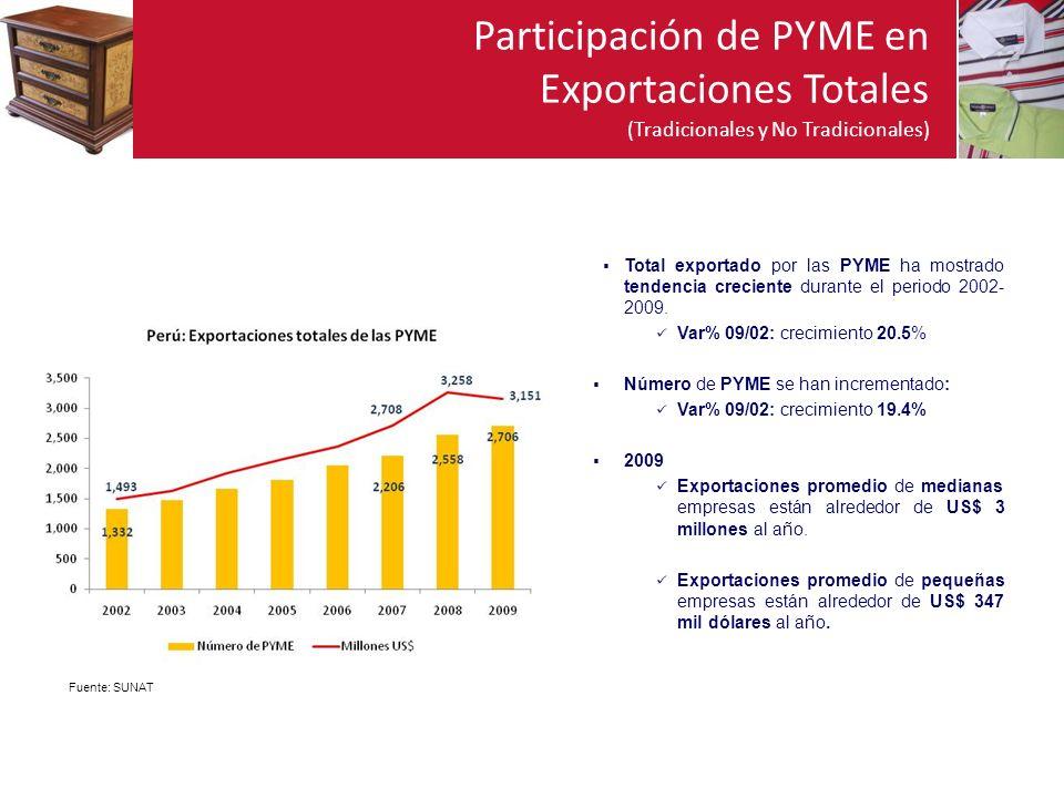 Participación de PYME en Exportaciones Totales (Tradicionales y No Tradicionales) Total exportado por las PYME ha mostrado tendencia creciente durante el periodo 2002- 2009.
