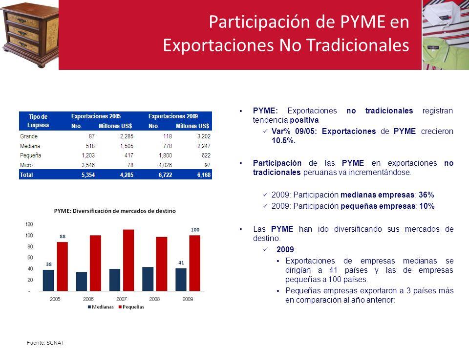 Participación de PYME en Exportaciones No Tradicionales PYME: Exportaciones no tradicionales registran tendencia positiva Var% 09/05: Exportaciones de PYME crecieron 10.5%.