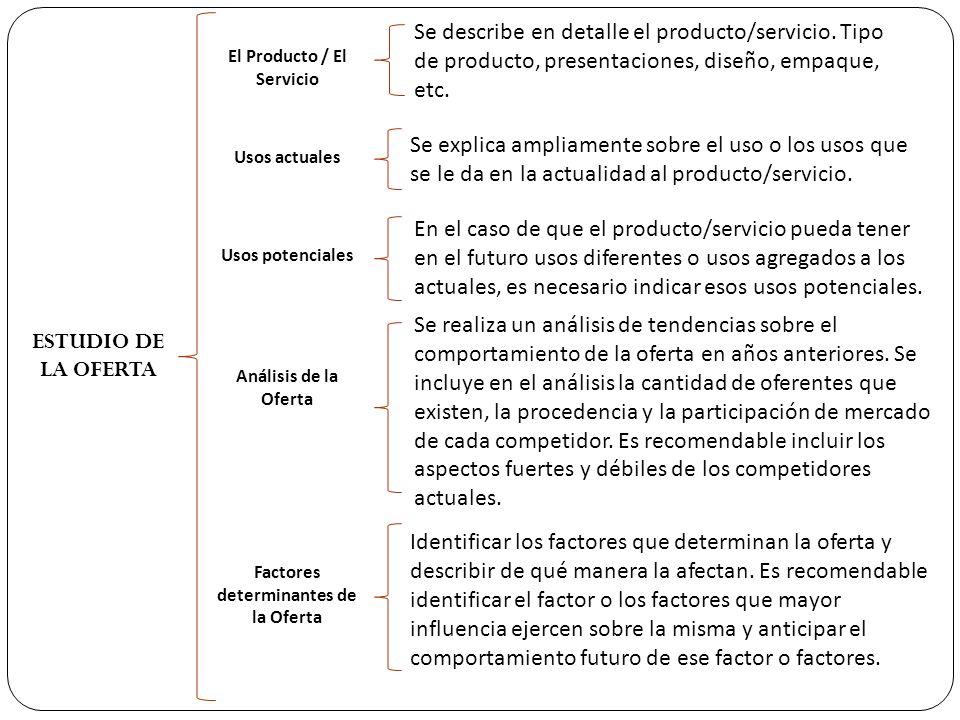 ESTUDIO DE LA OFERTA El Producto / El Servicio Usos actuales Usos potenciales Análisis de la Oferta Factores determinantes de la Oferta Se describe en