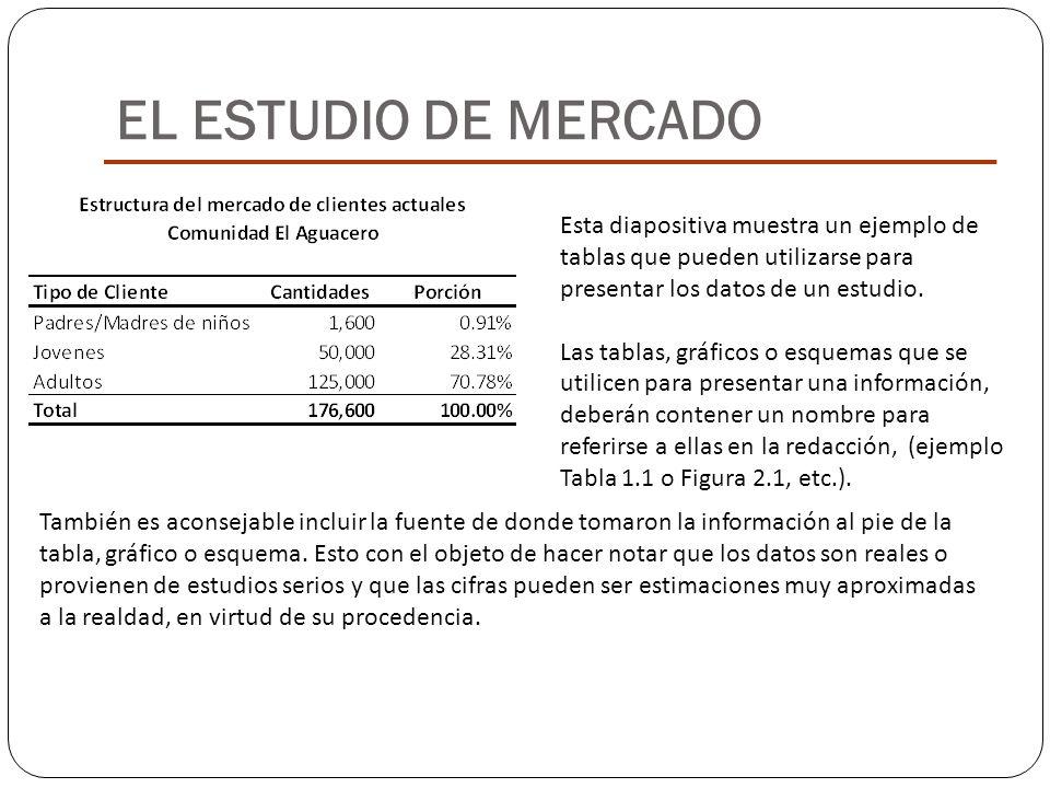 Esta diapositiva muestra un ejemplo de tablas que pueden utilizarse para presentar los datos de un estudio. Las tablas, gráficos o esquemas que se uti