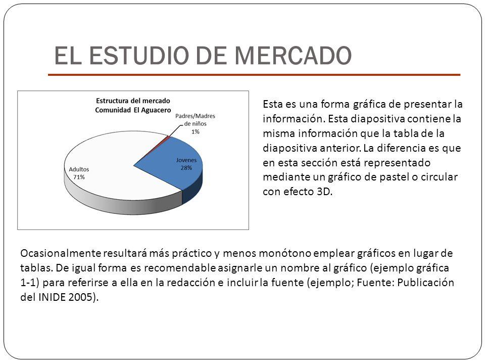 EL ESTUDIO DE MERCADO Esta es una forma gráfica de presentar la información. Esta diapositiva contiene la misma información que la tabla de la diaposi