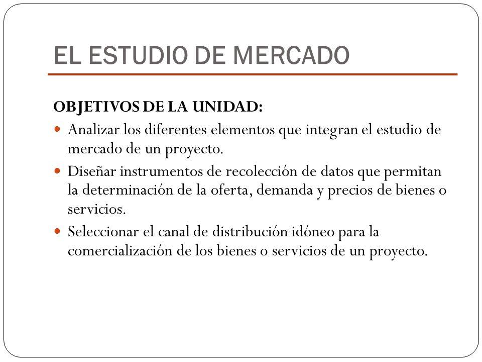 EL ESTUDIO DE MERCADO OBJETIVOS DE LA UNIDAD: Analizar los diferentes elementos que integran el estudio de mercado de un proyecto. Diseñar instrumento