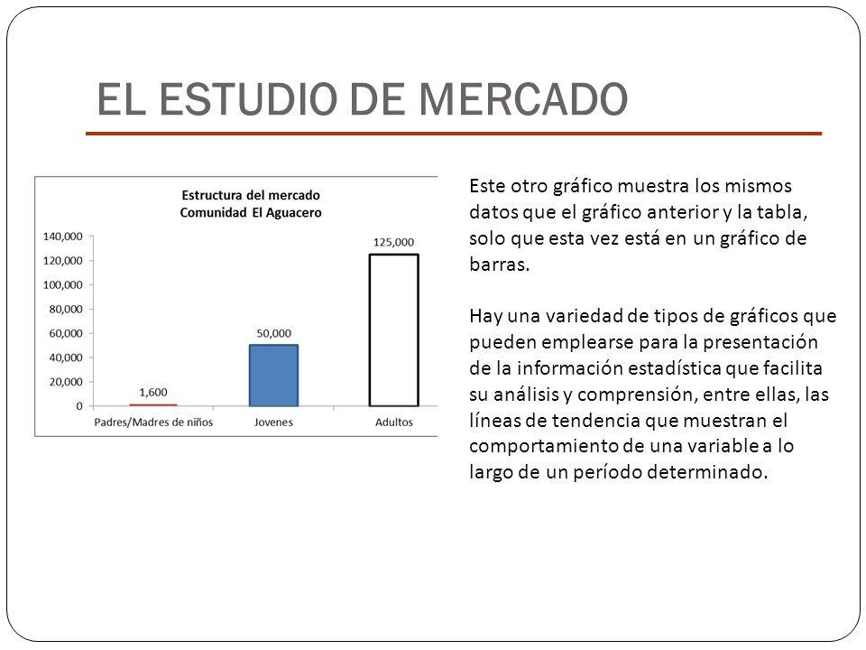 EL ESTUDIO DE MERCADO Este otro gráfico muestra los mismos datos que el gráfico anterior y la tabla, solo que esta vez está en un gráfico de barras. H
