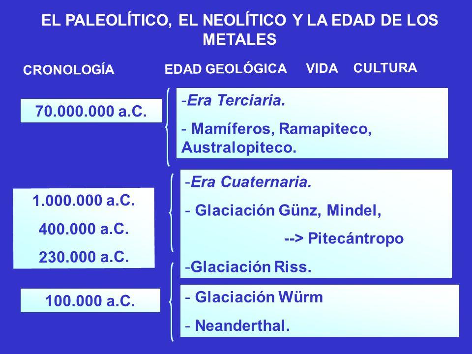 CRONOLOGÍAEDAD GEOLÓGICAVIDACULTURA 1.700.000. 000 a.C.-Era Arcaica. - Arenolites, Esponjas. EL PALEOLÍTICO, EL NEOLÍTICO Y LA EDAD DE LOS METALES 500
