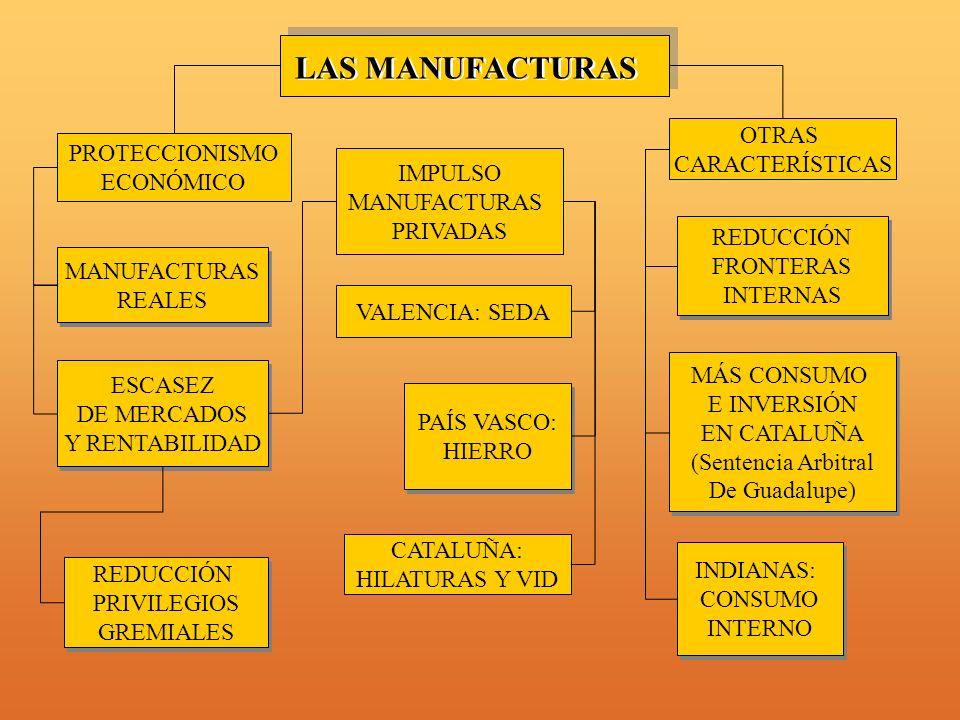 VALENCIA: SEDA MANUFACTURAS REALES MANUFACTURAS REALES IMPULSO MANUFACTURAS PRIVADAS ESCASEZ DE MERCADOS Y RENTABILIDAD ESCASEZ DE MERCADOS Y RENTABILIDAD CATALUÑA: HILATURAS Y VID REDUCCIÓN PRIVILEGIOS GREMIALES REDUCCIÓN PRIVILEGIOS GREMIALES MÁS CONSUMO E INVERSIÓN EN CATALUÑA (Sentencia Arbitral De Guadalupe) MÁS CONSUMO E INVERSIÓN EN CATALUÑA (Sentencia Arbitral De Guadalupe) LAS MANUFACTURAS PROTECCIONISMO ECONÓMICO PAÍS VASCO: HIERRO PAÍS VASCO: HIERRO INDIANAS: CONSUMO INTERNO INDIANAS: CONSUMO INTERNO REDUCCIÓN FRONTERAS INTERNAS REDUCCIÓN FRONTERAS INTERNAS OTRAS CARACTERÍSTICAS