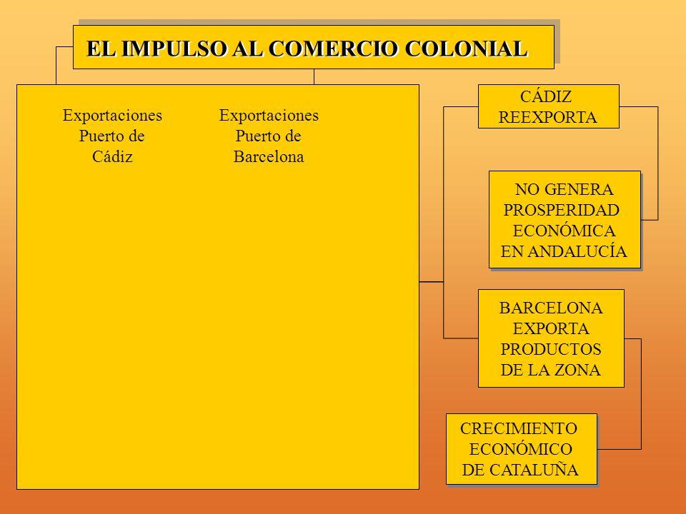 COMPAÑÍAS COMERCIALES MONOPOLIO CÁDIZ-SEVILLA MONOPOLIO CÁDIZ-SEVILLA SOLUCIONES: SISTEMA DE FLOTAS CÁDIZ REEXPORTA COMERCIANTES EXTRANJEROS COMERCIANTES EXTRANJEROS EL IMPULSO AL COMERCIO COLONIAL ESTRUCTURA DE LOS AUSTRIAS LIBERALIZACIÓN DEL COMERCIO LIBERALIZACIÓN DEL COMERCIO CRECIMIENTO ECONÓMICO DE CATALUÑA CRECIMIENTO ECONÓMICO DE CATALUÑA BARCELONA EXPORTA PRODUCTOS DE LA ZONA NO GENERA PROSPERIDAD ECONÓMICA EN ANDALUCÍA NO GENERA PROSPERIDAD ECONÓMICA EN ANDALUCÍA Exportaciones Puerto de Cádiz Exportaciones Puerto de Barcelona