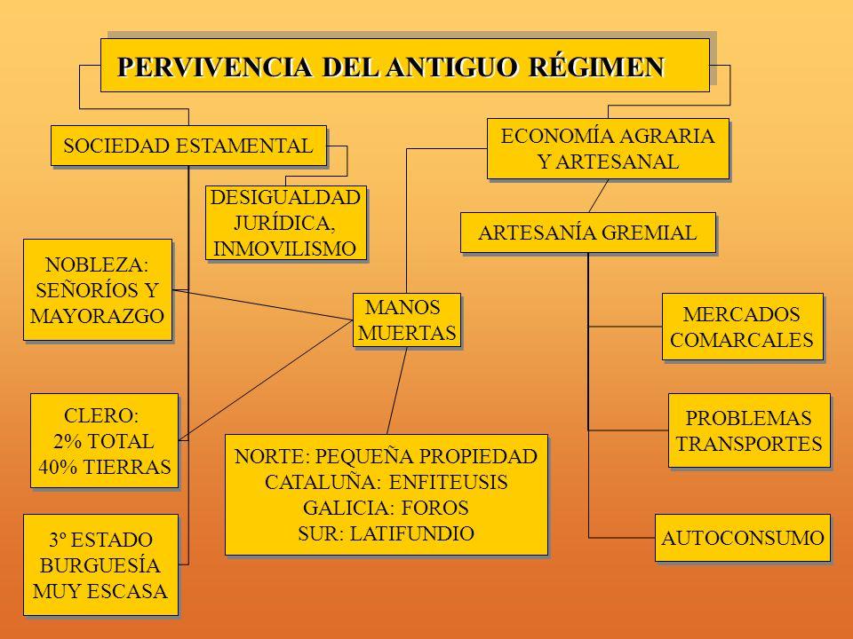 PERVIVENCIA DEL ANTIGUO RÉGIMEN SOCIEDAD ESTAMENTAL MANOS MUERTAS MANOS MUERTAS ARTESANÍA GREMIAL DESIGUALDAD JURÍDICA, INMOVILISMO DESIGUALDAD JURÍDICA, INMOVILISMO ECONOMÍA AGRARIA Y ARTESANAL ECONOMÍA AGRARIA Y ARTESANAL NOBLEZA: SEÑORÍOS Y MAYORAZGO NOBLEZA: SEÑORÍOS Y MAYORAZGO CLERO: 2% TOTAL 40% TIERRAS CLERO: 2% TOTAL 40% TIERRAS NORTE: PEQUEÑA PROPIEDAD CATALUÑA: ENFITEUSIS GALICIA: FOROS SUR: LATIFUNDIO NORTE: PEQUEÑA PROPIEDAD CATALUÑA: ENFITEUSIS GALICIA: FOROS SUR: LATIFUNDIO MERCADOS COMARCALES MERCADOS COMARCALES 3º ESTADO BURGUESÍA MUY ESCASA 3º ESTADO BURGUESÍA MUY ESCASA PROBLEMAS TRANSPORTES PROBLEMAS TRANSPORTES AUTOCONSUMO