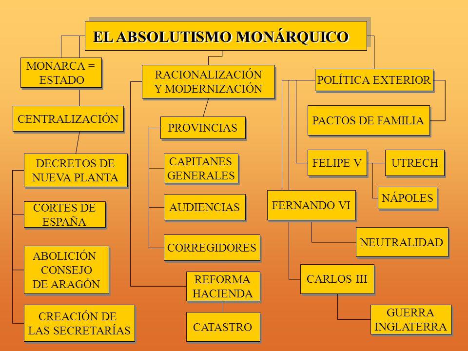 REFORMA HACIENDA REFORMA HACIENDA PROVINCIAS CENTRALIZACIÓN RACIONALIZACIÓN Y MODERNIZACIÓN RACIONALIZACIÓN Y MODERNIZACIÓN DECRETOS DE NUEVA PLANTA DECRETOS DE NUEVA PLANTA CORTES DE ESPAÑA CORTES DE ESPAÑA CREACIÓN DE LAS SECRETARÍAS CREACIÓN DE LAS SECRETARÍAS CAPITANES GENERALES CAPITANES GENERALES ABOLICIÓN CONSEJO DE ARAGÓN ABOLICIÓN CONSEJO DE ARAGÓN AUDIENCIAS CORREGIDORES EL ABSOLUTISMO MONÁRQUICO MONARCA = ESTADO MONARCA = ESTADO CATASTRO POLÍTICA EXTERIOR UTRECH NÁPOLES FELIPE V NEUTRALIDAD PACTOS DE FAMILIA CARLOS III GUERRA INGLATERRA GUERRA INGLATERRA FERNANDO VI