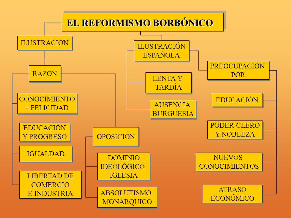 OPOSICIÓN LENTA Y TARDÍA LENTA Y TARDÍA RAZÓN ILUSTRACIÓN ESPAÑOLA ILUSTRACIÓN ESPAÑOLA CONOCIMIENTO = FELICIDAD CONOCIMIENTO = FELICIDAD EDUCACIÓN Y PROGRESO EDUCACIÓN Y PROGRESO LIBERTAD DE COMERCIO E INDUSTRIA LIBERTAD DE COMERCIO E INDUSTRIA AUSENCIA BURGUESÍA AUSENCIA BURGUESÍA IGUALDAD PREOCUPACIÓN POR PREOCUPACIÓN POR ABSOLUTISMO MONÁRQUICO ABSOLUTISMO MONÁRQUICO EL REFORMISMO BORBÓNICO ILUSTRACIÓN DOMINIO IDEOLÓGICO IGLESIA DOMINIO IDEOLÓGICO IGLESIA NUEVOS CONOCIMIENTOS NUEVOS CONOCIMIENTOS ATRASO ECONÓMICO ATRASO ECONÓMICO PODER CLERO Y NOBLEZA PODER CLERO Y NOBLEZA EDUCACIÓN