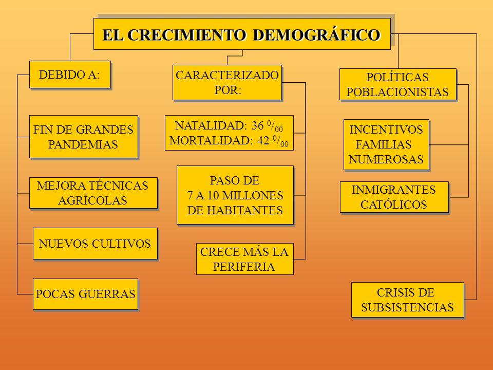 NATALIDAD: 36 0 / 00 MORTALIDAD: 42 0 / 00 FIN DE GRANDES PANDEMIAS FIN DE GRANDES PANDEMIAS CARACTERIZADO POR: CARACTERIZADO POR: MEJORA TÉCNICAS AGRÍCOLAS MEJORA TÉCNICAS AGRÍCOLAS NUEVOS CULTIVOS CRECE MÁS LA PERIFERIA POCAS GUERRAS POLÍTICAS POBLACIONISTAS POLÍTICAS POBLACIONISTAS CRISIS DE SUBSISTENCIAS CRISIS DE SUBSISTENCIAS EL CRECIMIENTO DEMOGRÁFICO DEBIDO A: PASO DE 7 A 10 MILLONES DE HABITANTES PASO DE 7 A 10 MILLONES DE HABITANTES INMIGRANTES CATÓLICOS INMIGRANTES CATÓLICOS INCENTIVOS FAMILIAS NUMEROSAS INCENTIVOS FAMILIAS NUMEROSAS