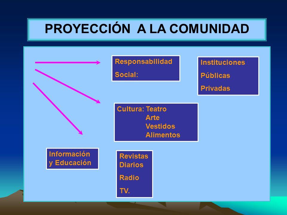 PROYECCIÓN A LA COMUNIDAD Responsabilidad Social: Instituciones Públicas Privadas Cultura:Teatro Arte Vestidos Alimentos Información y Educación Revis
