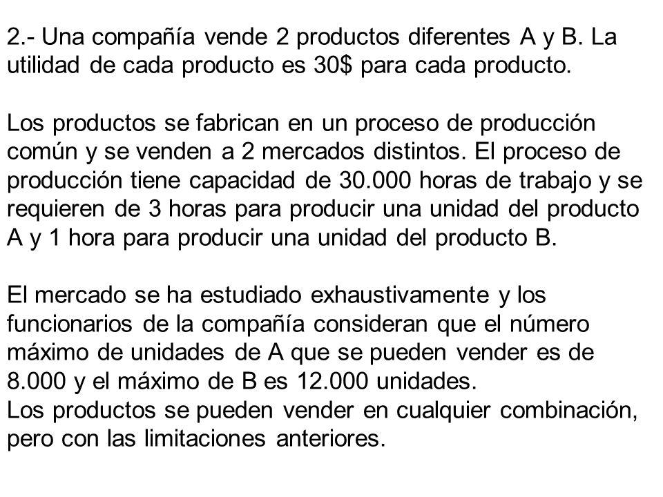 2.- Una compañía vende 2 productos diferentes A y B. La utilidad de cada producto es 30$ para cada producto. Los productos se fabrican en un proceso d