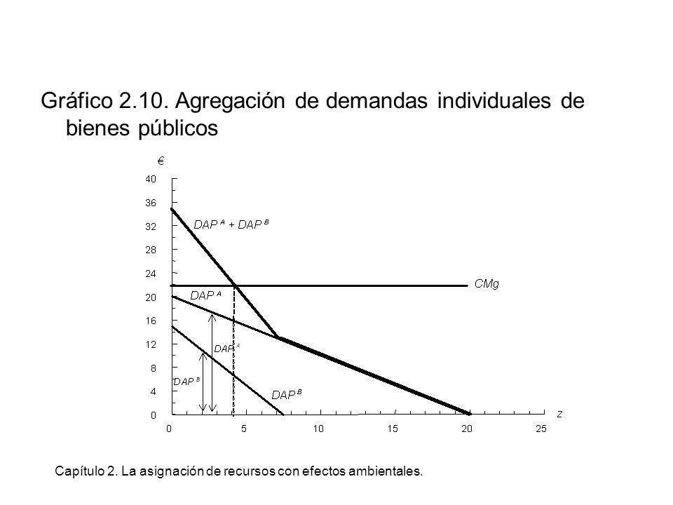 Capítulo 2. La asignación de recursos con efectos ambientales. Gráfico 2.10. Agregación de demandas individuales de bienes públicos