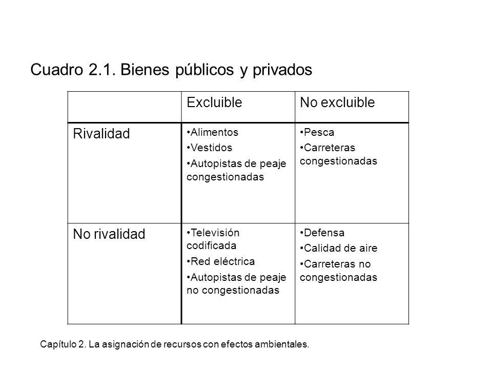 Capítulo 2. La asignación de recursos con efectos ambientales. Cuadro 2.1. Bienes públicos y privados ExcluibleNo excluible Rivalidad Alimentos Vestid