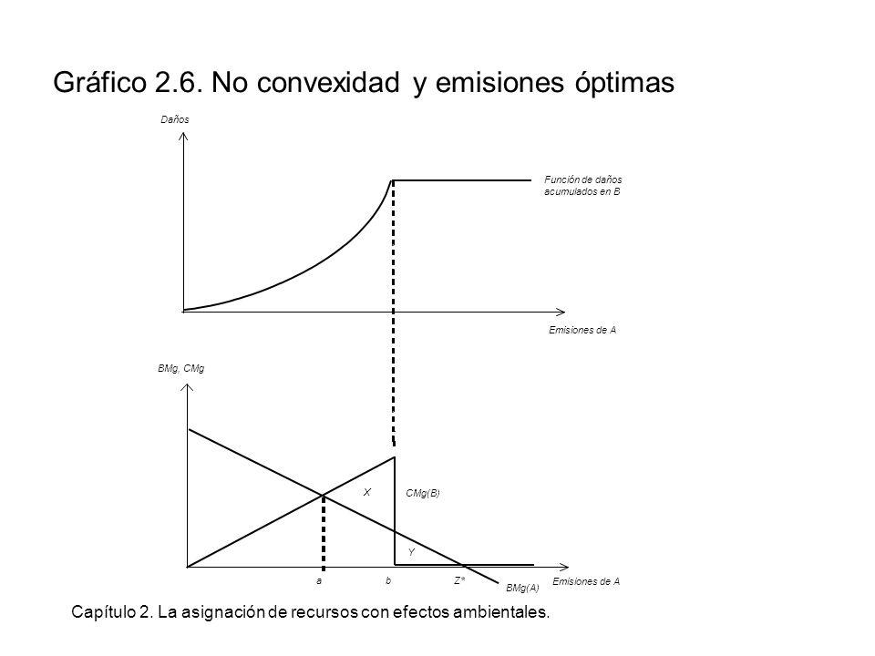 Capítulo 2. La asignación de recursos con efectos ambientales. Gráfico 2.6. No convexidad y emisiones óptimas Daños Emisiones de A Función de daños ac