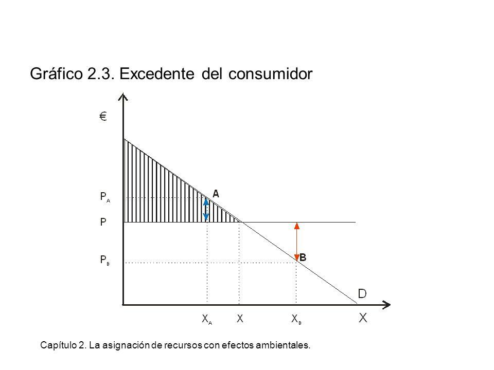 Capítulo 2. La asignación de recursos con efectos ambientales. Gráfico 2.3. Excedente del consumidor