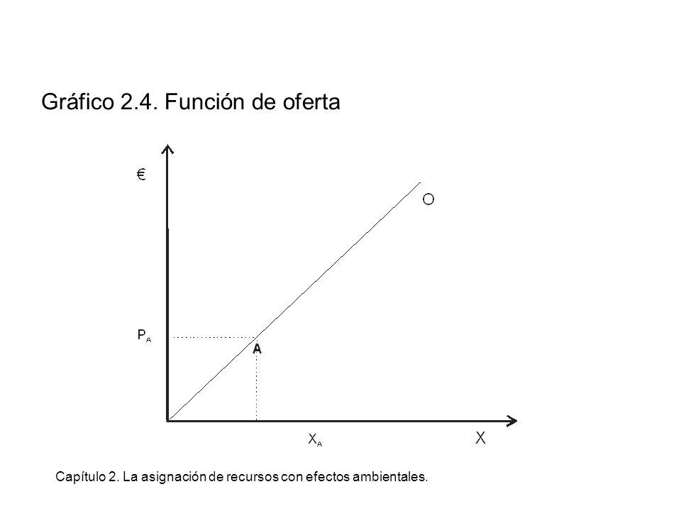 Capítulo 2. La asignación de recursos con efectos ambientales. Gráfico 2.4. Función de oferta