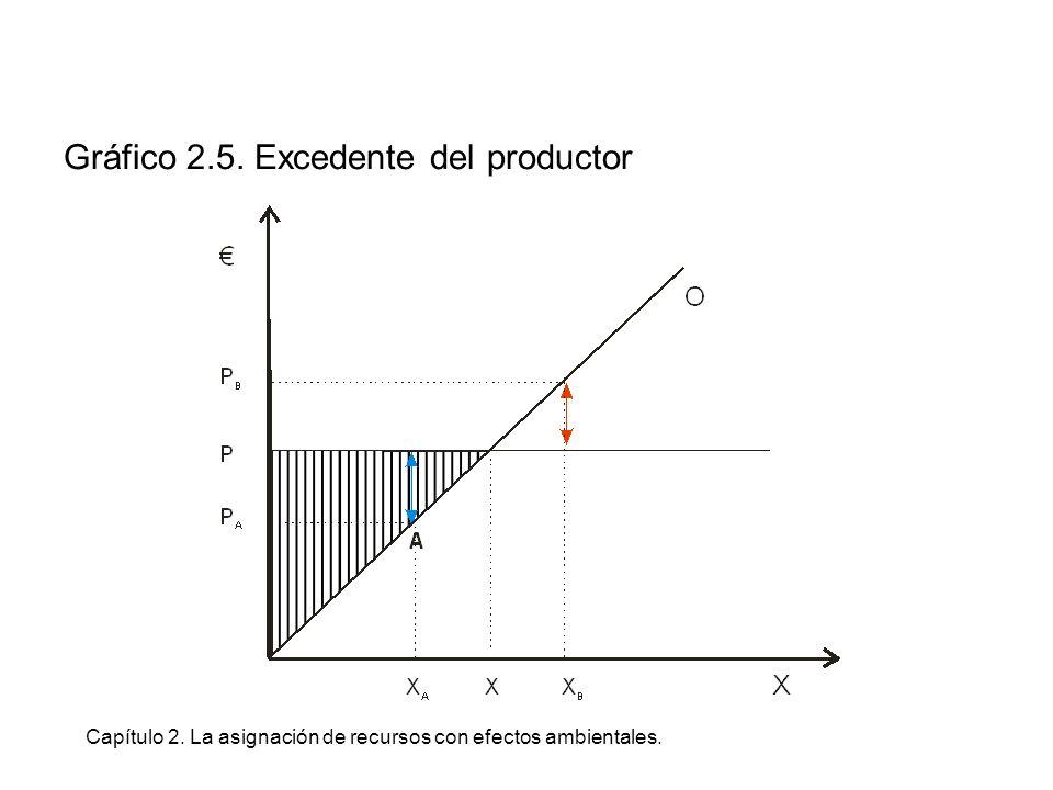 Capítulo 2. La asignación de recursos con efectos ambientales. Gráfico 2.5. Excedente del productor