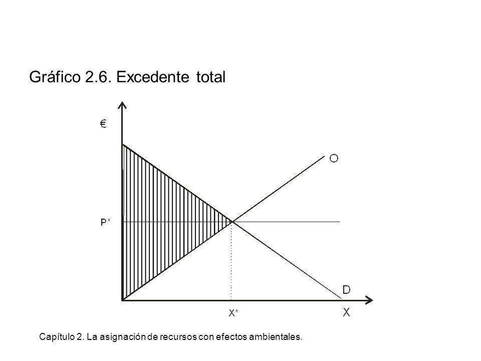 Capítulo 2. La asignación de recursos con efectos ambientales. Gráfico 2.6. Excedente total