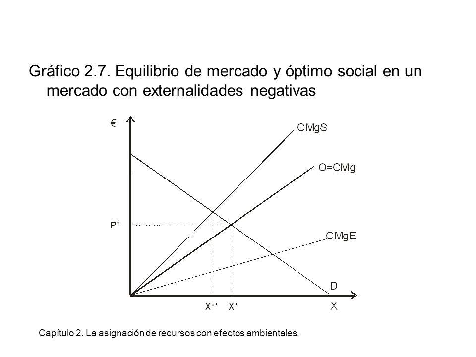 Capítulo 2. La asignación de recursos con efectos ambientales. Gráfico 2.7. Equilibrio de mercado y óptimo social en un mercado con externalidades neg