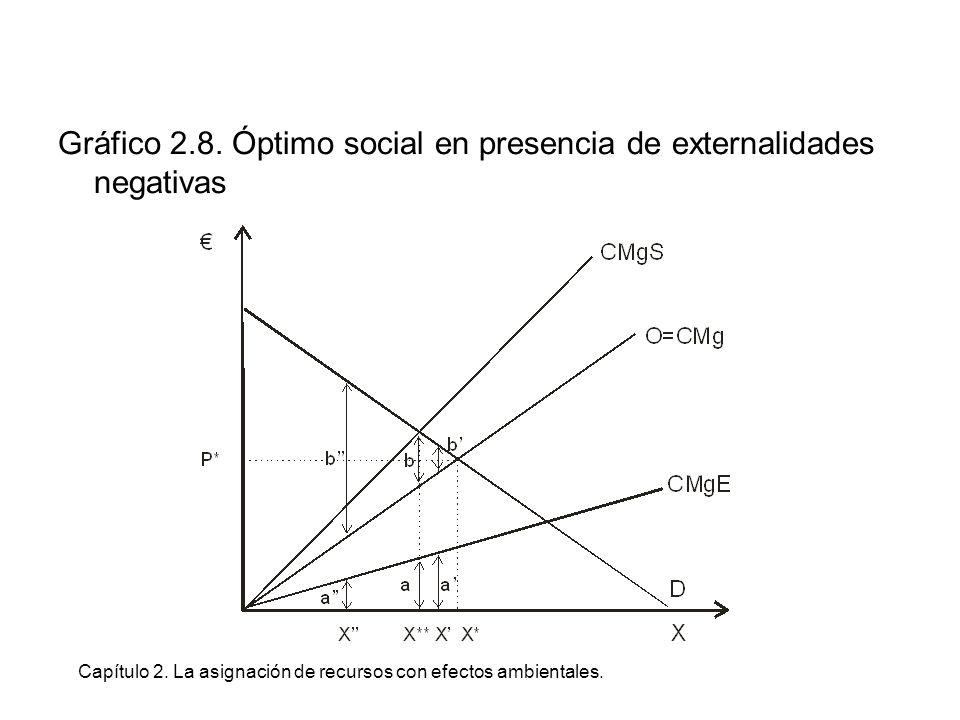 Capítulo 2. La asignación de recursos con efectos ambientales. Gráfico 2.8. Óptimo social en presencia de externalidades negativas