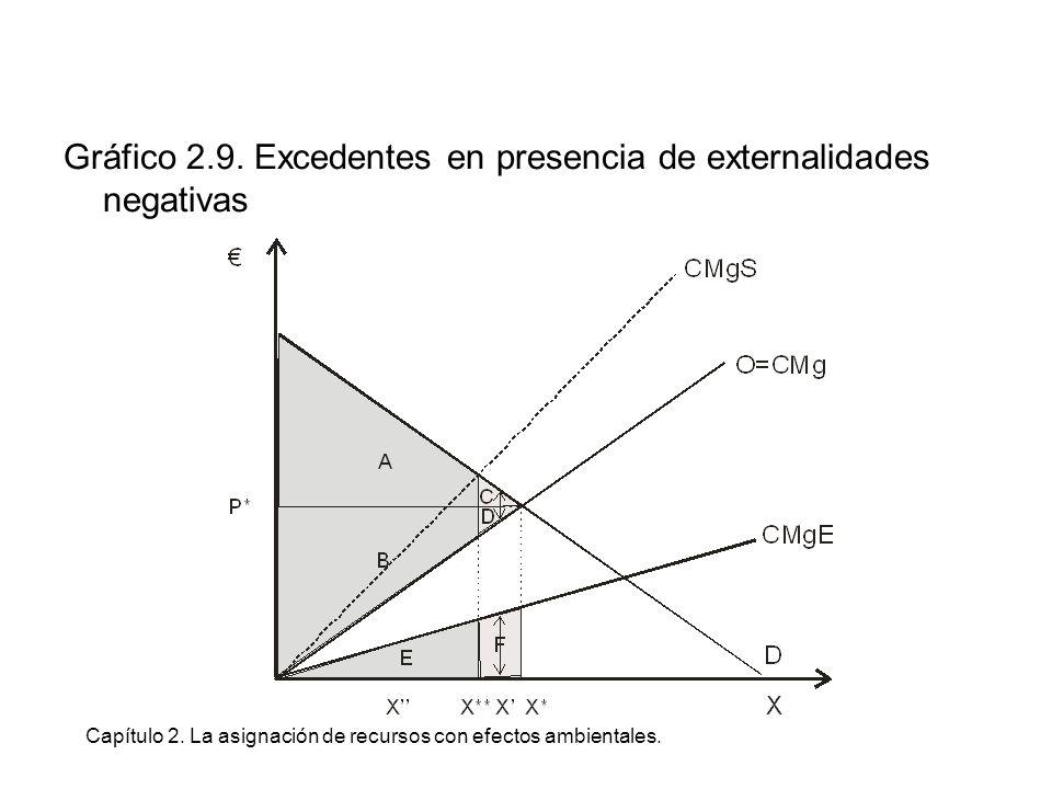 Capítulo 2. La asignación de recursos con efectos ambientales. Gráfico 2.9. Excedentes en presencia de externalidades negativas