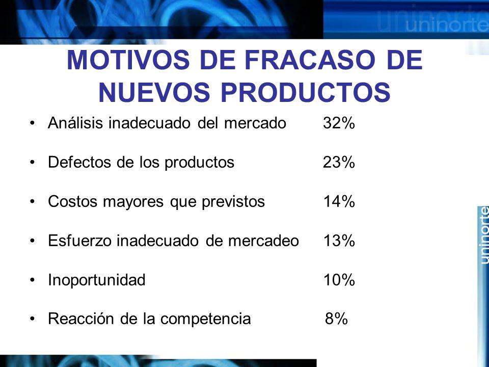 MOTIVOS DE FRACASO DE NUEVOS PRODUCTOS Análisis inadecuado del mercado 32% Defectos de los productos 23% Costos mayores que previstos 14% Esfuerzo inadecuado de mercadeo 13% Inoportunidad 10% Reacción de la competencia 8%