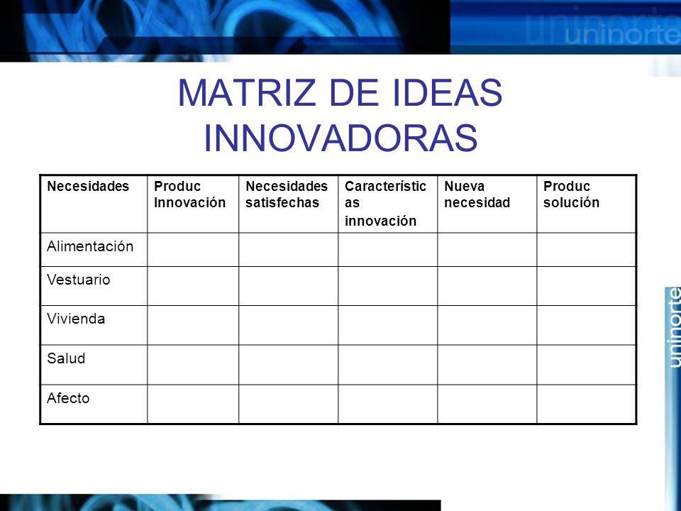 MATRIZ DE IDEAS INNOVADORAS NecesidadesProduc Innovación Necesidades satisfechas Característic as innovación Nueva necesidad Produc solución Alimentación Vestuario Vivienda Salud Afecto