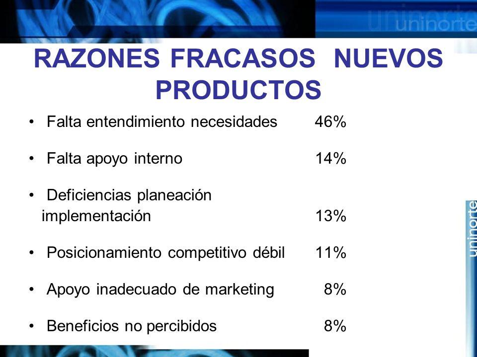 RAZONES FRACASOS NUEVOS PRODUCTOS Falta entendimiento necesidades 46% Falta apoyo interno 14% Deficiencias planeación implementación 13% Posicionamiento competitivo débil 11% Apoyo inadecuado de marketing 8% Beneficios no percibidos 8%