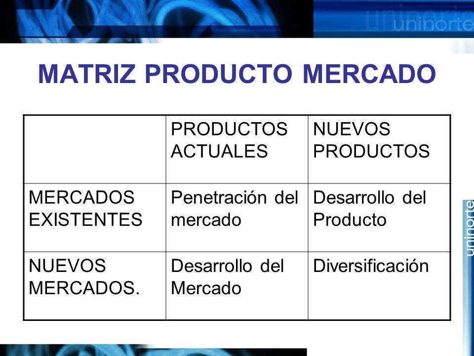 MATRIZ PRODUCTO MERCADO PRODUCTOS ACTUALES NUEVOS PRODUCTOS MERCADOS EXISTENTES Penetración del mercado Desarrollo del Producto NUEVOS MERCADOS.