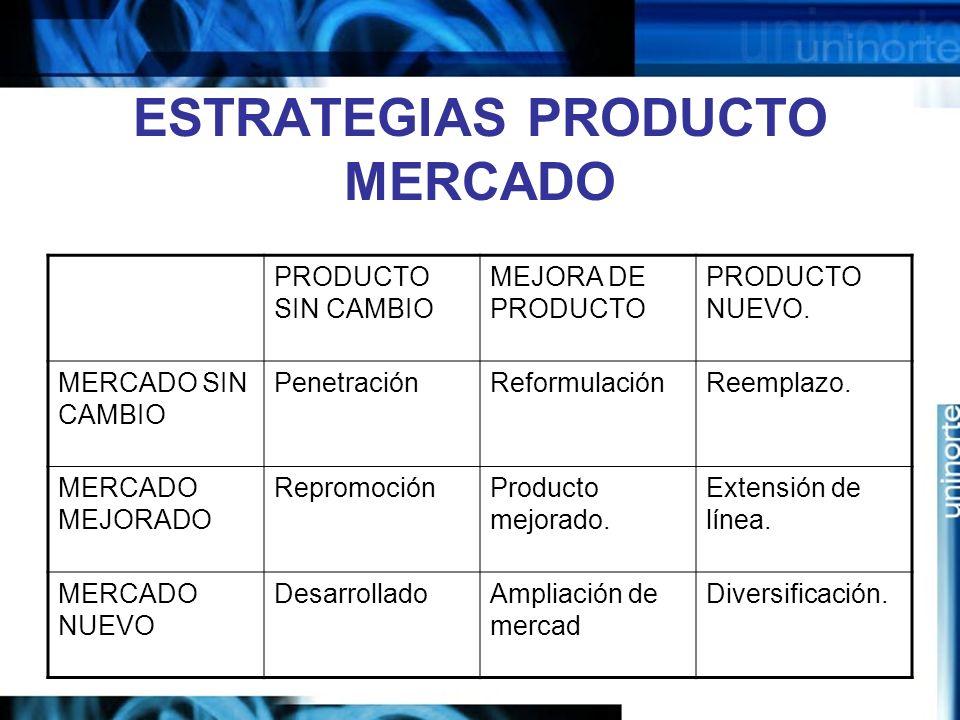 ESTRATEGIAS PRODUCTO MERCADO PRODUCTO SIN CAMBIO MEJORA DE PRODUCTO PRODUCTO NUEVO.