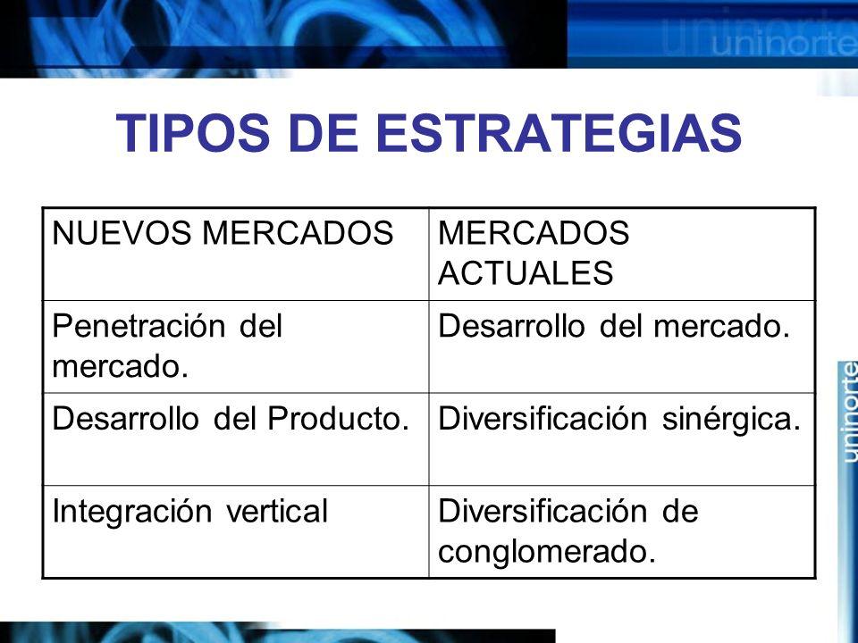 TIPOS DE ESTRATEGIAS NUEVOS MERCADOSMERCADOS ACTUALES Penetración del mercado.