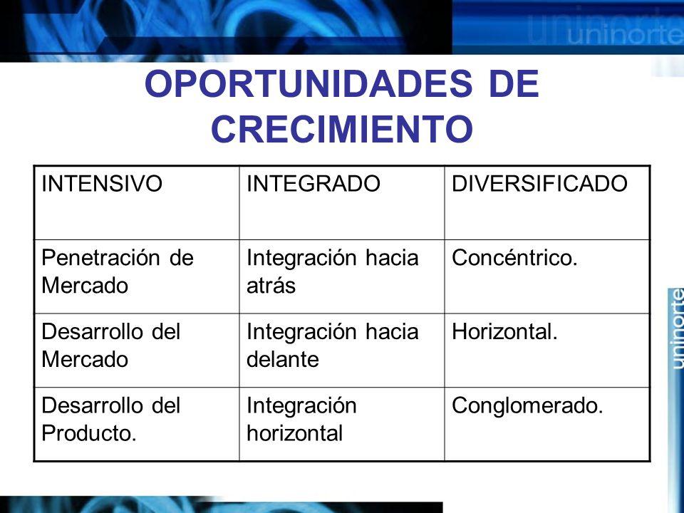 OPORTUNIDADES DE CRECIMIENTO INTENSIVOINTEGRADODIVERSIFICADO Penetración de Mercado Integración hacia atrás Concéntrico.