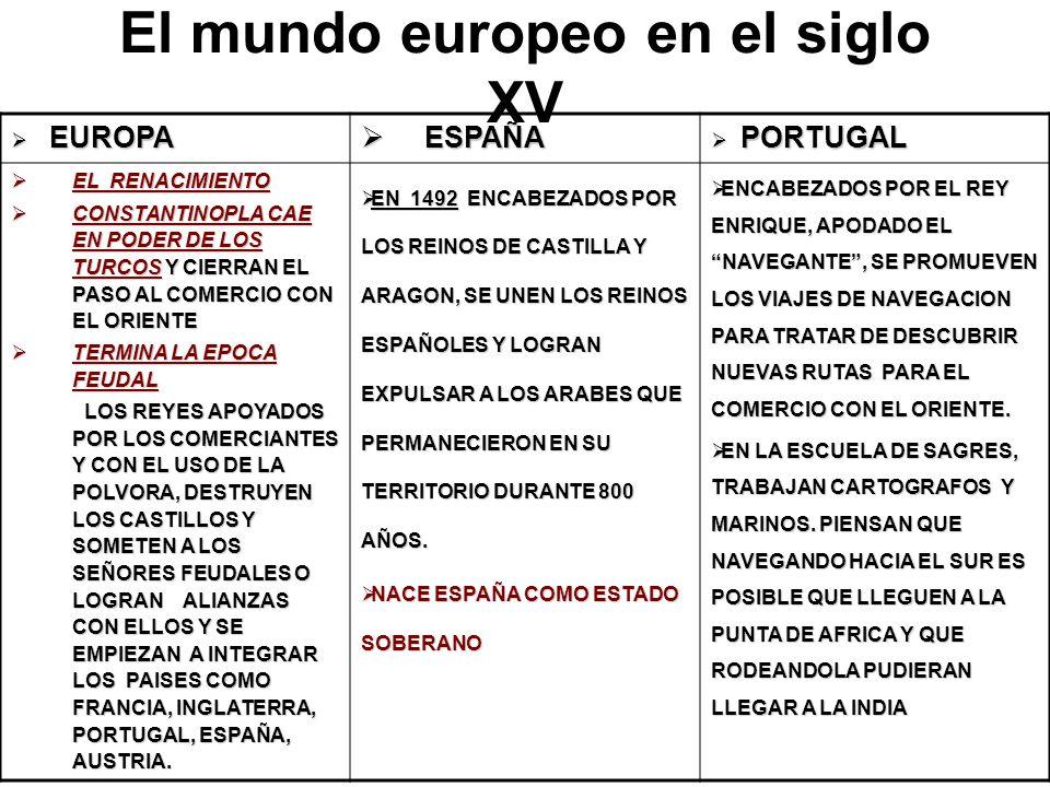 El mundo europeo en el siglo XV EUROPA EUROPA ESPAÑA ESPAÑA PORTUGAL PORTUGAL EL RENACIMIENTO EL RENACIMIENTO CONSTANTINOPLA CAE EN PODER DE LOS TURCOS Y CIERRAN EL PASO AL COMERCIO CON EL ORIENTE CONSTANTINOPLA CAE EN PODER DE LOS TURCOS Y CIERRAN EL PASO AL COMERCIO CON EL ORIENTE TERMINA LA EPOCA FEUDAL TERMINA LA EPOCA FEUDAL LOS REYES APOYADOS POR LOS COMERCIANTES Y CON EL USO DE LA POLVORA, DESTRUYEN LOS CASTILLOS Y SOMETEN A LOS SEÑORES FEUDALES O LOGRAN ALIANZAS CON ELLOS Y SE EMPIEZAN A INTEGRAR LOS PAISES COMO FRANCIA, INGLATERRA, PORTUGAL, ESPAÑA, AUSTRIA.