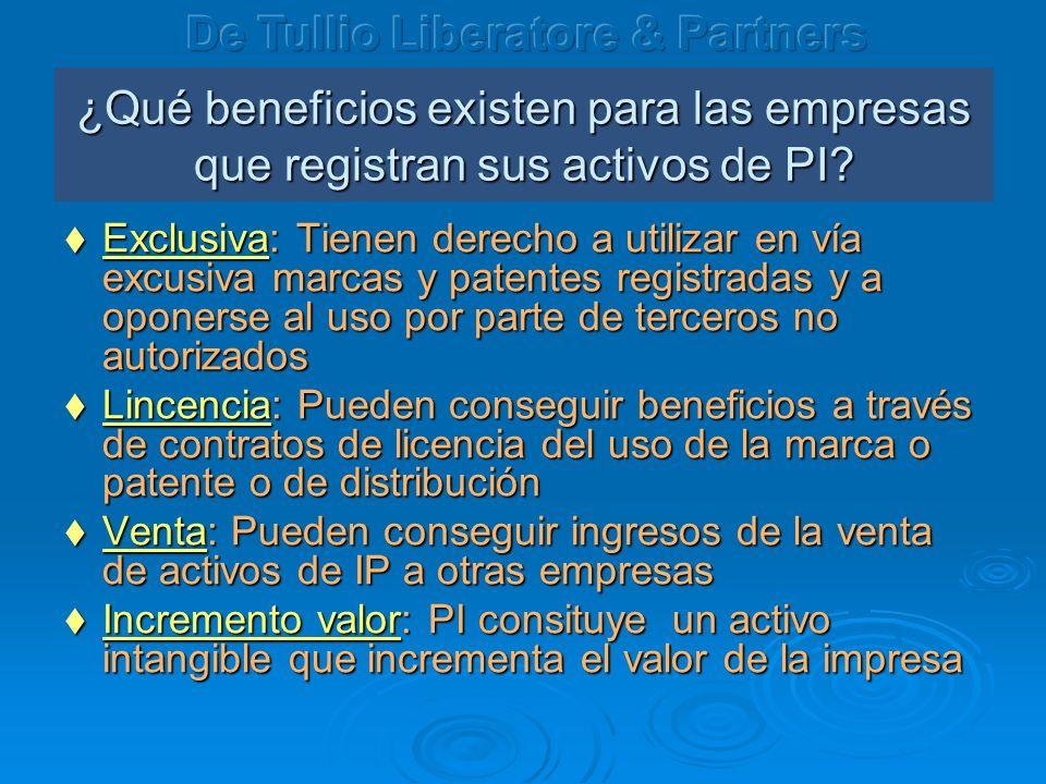 ¿Qué beneficios existen para las empresas que registran sus activos de PI? Exclusiva: Tienen derecho a utilizar en vía excusiva marcas y patentes regi