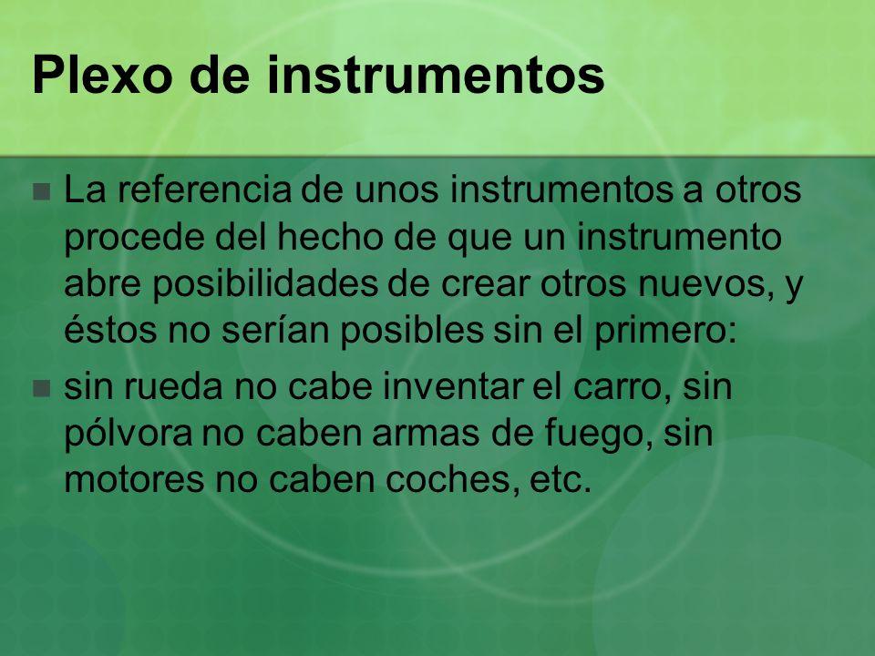 Plexo de instrumentos La referencia de unos instrumentos a otros procede del hecho de que un instrumento abre posibilidades de crear otros nuevos, y é